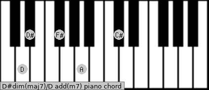 D#dim(maj7)/D add(m7) piano chord