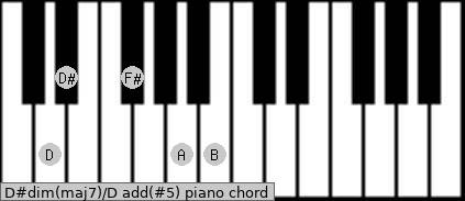 D#dim(maj7)/D add(#5) piano chord