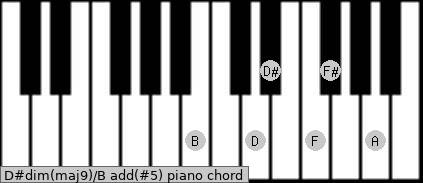 D#dim(maj9)/B add(#5) piano chord