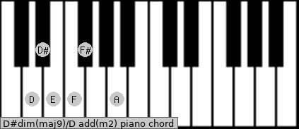 D#dim(maj9)/D add(m2) piano chord