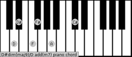 D#dim(maj9)/D add(m7) piano chord