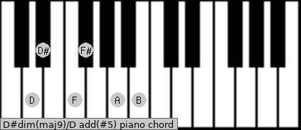 D#dim(maj9)/D add(#5) piano chord