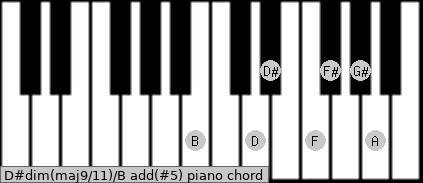 D#dim(maj9/11)/B add(#5) piano chord