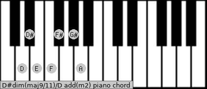 D#dim(maj9/11)/D add(m2) piano chord