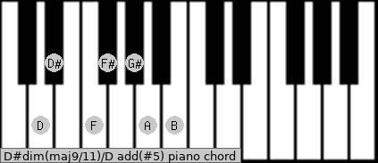 D#dim(maj9/11)/D add(#5) piano chord