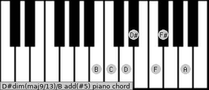 D#dim(maj9/13)/B add(#5) piano chord
