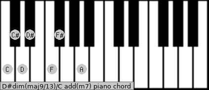 D#dim(maj9/13)/C add(m7) piano chord