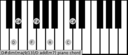 D#dim(maj9/13)/D add(m7) piano chord