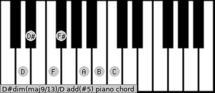 D#dim(maj9/13)/D add(#5) piano chord