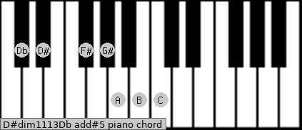 D#dim11/13/Db add(#5) piano chord