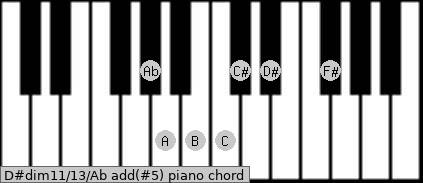 D#dim11/13/Ab add(#5) piano chord