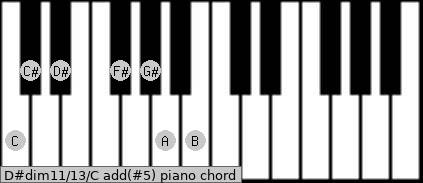 D#dim11/13/C add(#5) piano chord