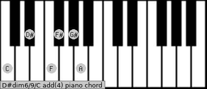 D#dim6/9/C add(4) piano chord