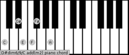 D#dim6/9/C add(m2) piano chord
