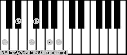 D#dim6/9/C add(#5) piano chord