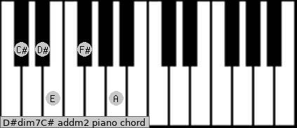 D#dim7/C# add(m2) piano chord