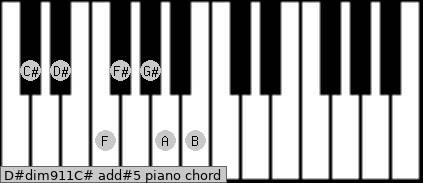 D#dim9/11/C# add(#5) piano chord