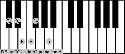 D#dim9/C# add(m2) piano chord
