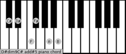 D#dim9/C# add(#5) piano chord