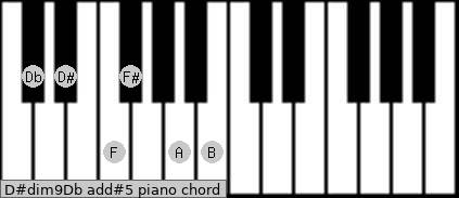 D#dim9/Db add(#5) piano chord