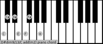D#dim9/13/C add(m2) piano chord