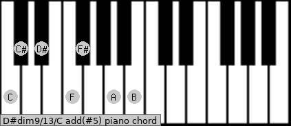 D#dim9/13/C add(#5) piano chord