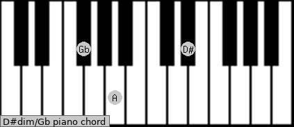 D#dim\Gb piano chord