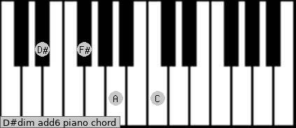 D#dim(add6) Piano chord chart