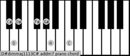 D#dim(maj11/13)/C# add(m7) piano chord