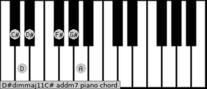D#dim(maj11)/C# add(m7) piano chord