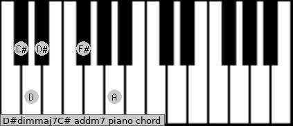 D#dim(maj7)/C# add(m7) piano chord