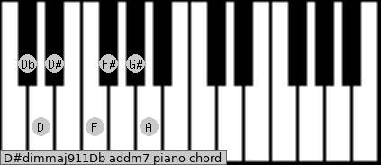 D#dim(maj9/11)/Db add(m7) piano chord