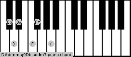 D#dim(maj9)/Db add(m7) piano chord