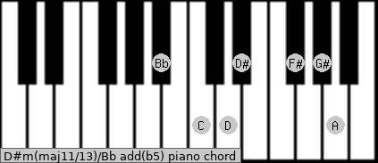 D#m(maj11/13)/Bb add(b5) piano chord