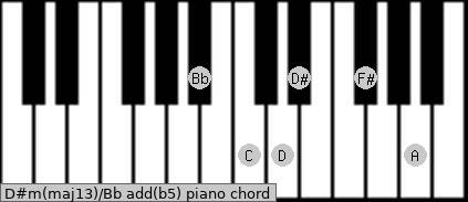 D#m(maj13)/Bb add(b5) piano chord