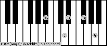 D#m(maj7)/Bb add(b5) piano chord