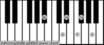 D#m(maj9)/Bb add(b5) piano chord