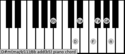 D#m(maj9/11)/Bb add(b5) piano chord