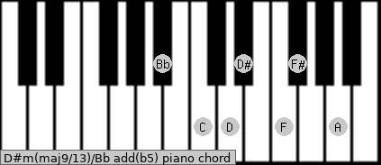 D#m(maj9/13)/Bb add(b5) piano chord