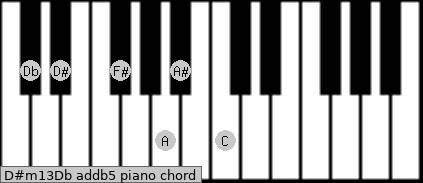 D#m13/Db add(b5) piano chord