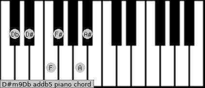 D#m9/Db add(b5) piano chord