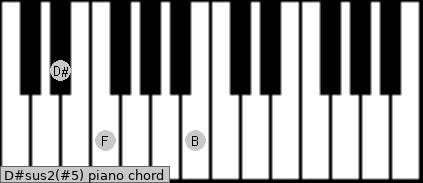 D#sus2(#5) piano chord