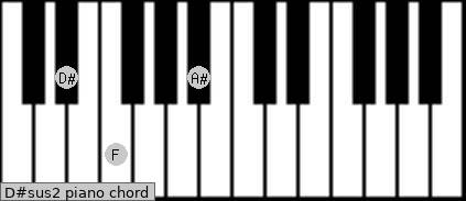 D#sus2 Piano chord chart