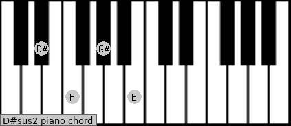D#sus2 piano chord