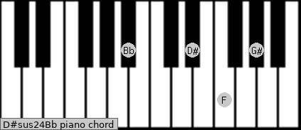 D#sus2/4/Bb Piano chord chart
