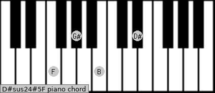 D#sus2/4(#5)/F Piano chord chart