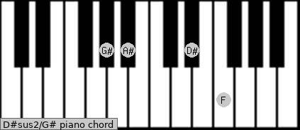 D#sus2\G# piano chord