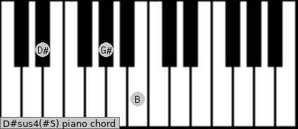 D#sus4(#5) piano chord