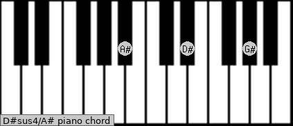 D#sus4\A# piano chord