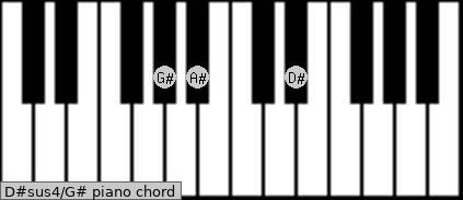 D#sus4\G# piano chord